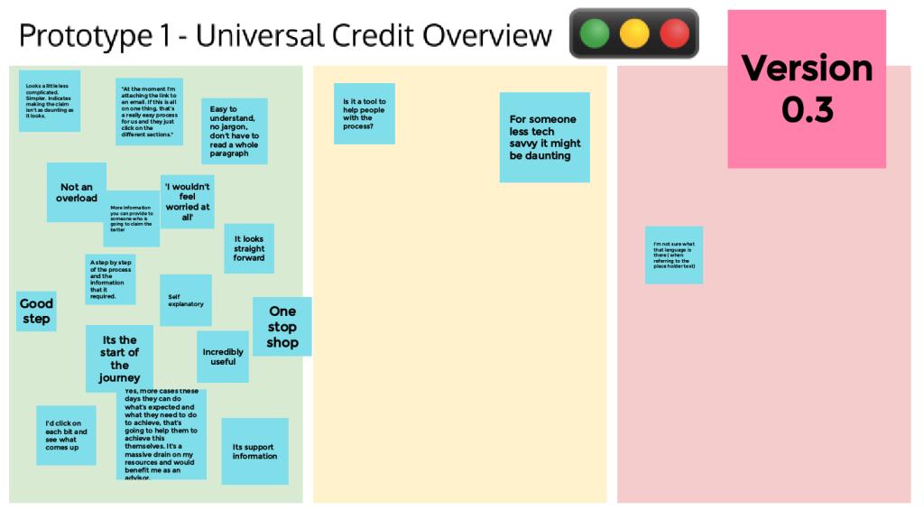 Traffic light user testing feedback grid
